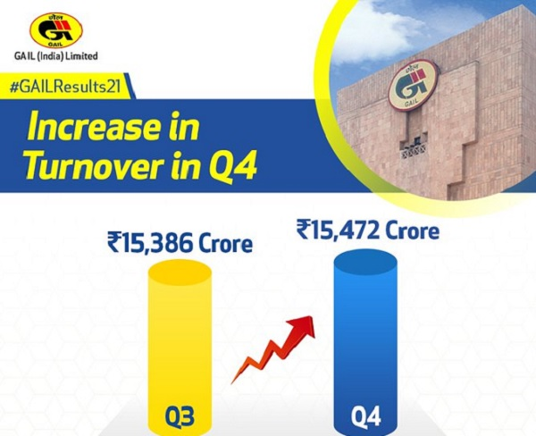 GAIL Q4 turnover: increased Rs 86 crore against Q3 FY21