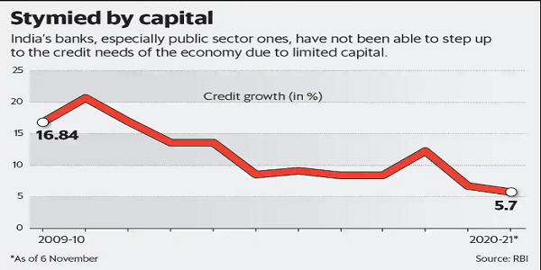 Indian banks including public sector not been able to set up the credit needs due to limited capital