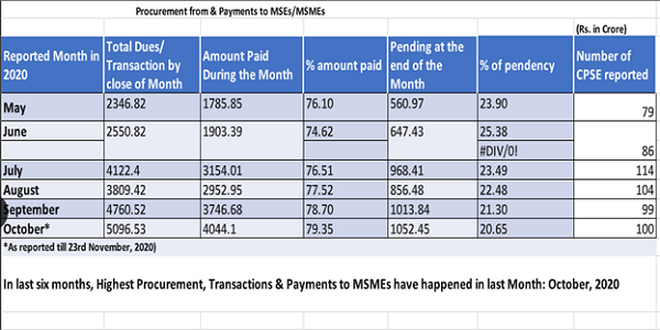 Ministry of MSME released the figures of Procurement and Payment to MSEs